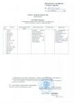 Приложение к сертификату Министерства транспорта РФ на соответствие требованиям гражданской авиации (ФАП-145)